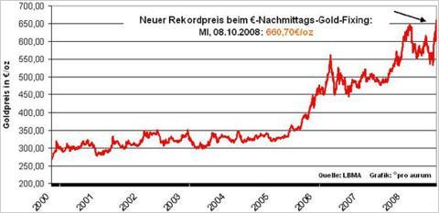 Silberkurs Börse Entwicklung 2000 bis 2009